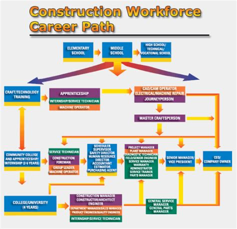 Mba Construction Career Lath by Tell High School And Youth About This Career Option