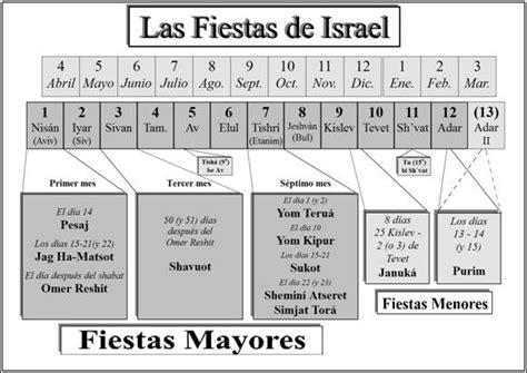 Calendario De Israel Www Messianictorah Org