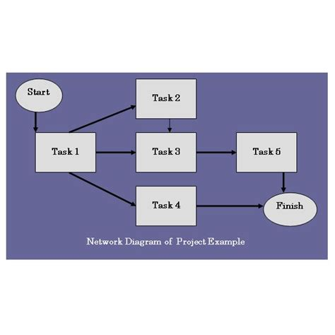 project network diagram template project schedule exles different ways to represent a