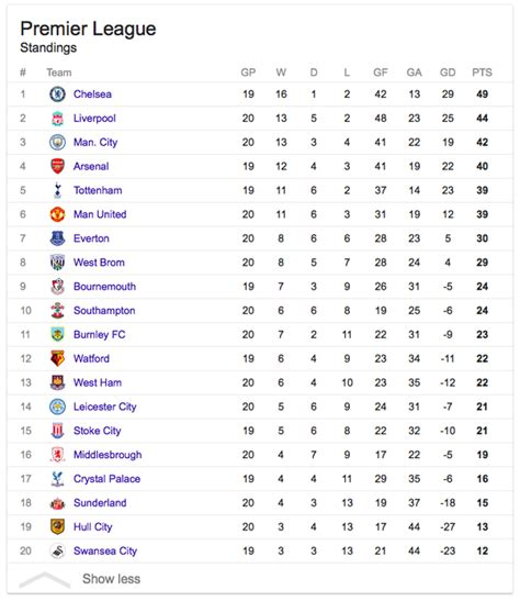 epl table now latest premier league table now brokeasshome com