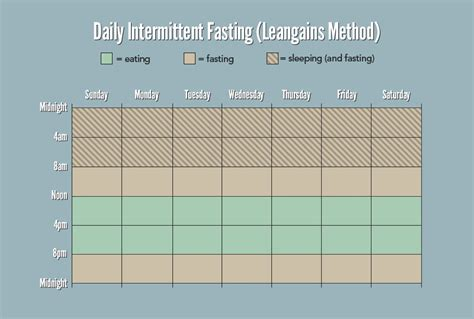 how to intermittent fasting 10 things to about intermittent fasting