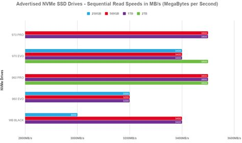 samsung 970 evo vs pro samsung 970 pro review vs evo vs 960 vs wd black best nvme