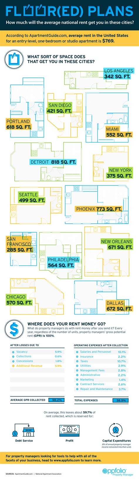 average rent us cities infographic what the average rent gets you in u s cities