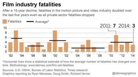 film industry recommended safety code how we examined the numbers