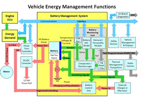 battery management and monitoring systems bms