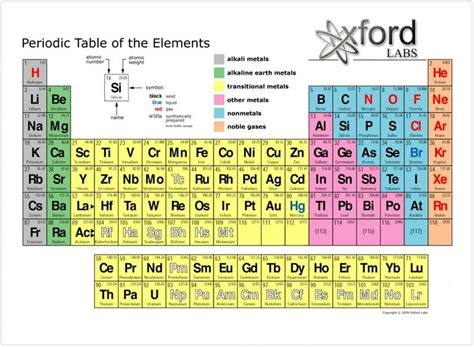 printable dynamic periodic table periodic table of elements by oxford labs school and