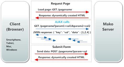 javascript xhr tutorial url to database mapping tutorial