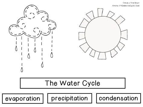 water cycle coloring page pdf simple water cycle coloring sheet pa g co coloring home