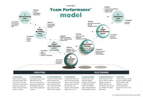 kotter team building concentrics the 7 stages of developing a high performance team