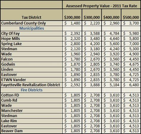 County Nc Property Records Cumberland County Property Tax Rates New Homes
