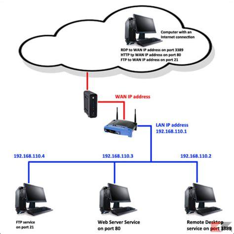 port forwarding indirizzo ip e dns come viaggiano i dati chimerarevo