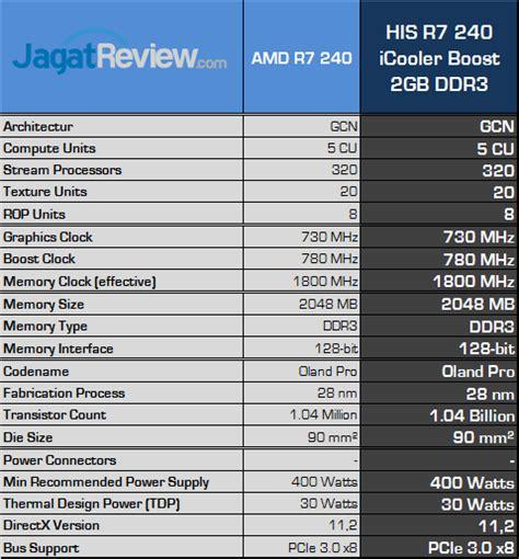 His Radeon Hd R7 240 2gb Ddr5 Boost Clock review his radeon r7 240 icooler boost amd oland murah untuk gaming ringan dan htpc jagat review