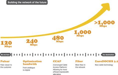 comcast to offer gigabit internet service over docsis modem comcast announces plans to roll out gigabit internet by