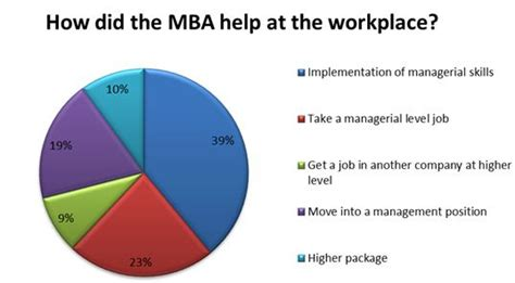 Is An Mba Really Worth The Investment by Mba Is Definitely Worth The Investment Survey Of Mba