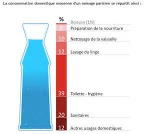planetoscope statistiques litres d eau consomm 233 s par