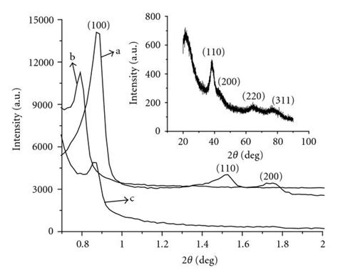 xrd pattern silica silver nanoparticles confined in sba 15 mesoporous silica
