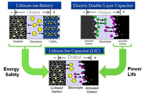 lithium ion capacitor anode the concept of lithium ion capacitor jsr micro nv