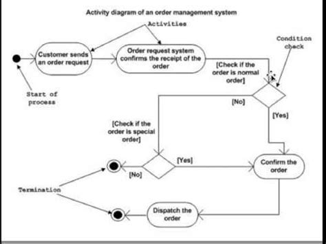 business analyst uml diagrams how to draw a uml activity diagram a lesson for all