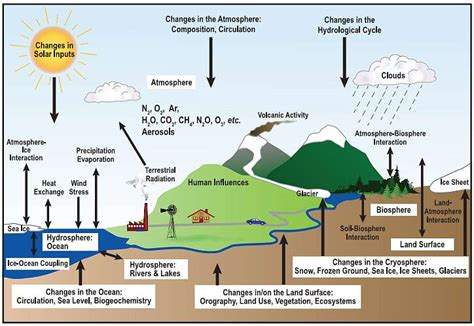 changes in cloud distribution explain some weather anthropogenic global warming