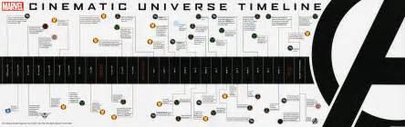 Marvel Cinematic Universe Timeline Marvel Cinematic Universe Timeline Infographic Filmbook