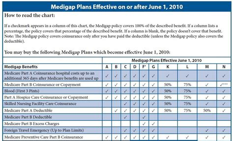 supplement plans medicare image gallery medicare supplements 2015