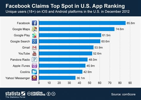 what is the best app for android chart claims top spot in u s app ranking statista