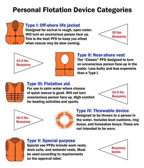 2 safety devices boating safety for beginners - Boat Safety Lessons