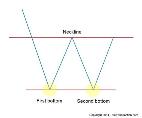 pattern day trader threshold 296 best images about trading chart patterns on pinterest