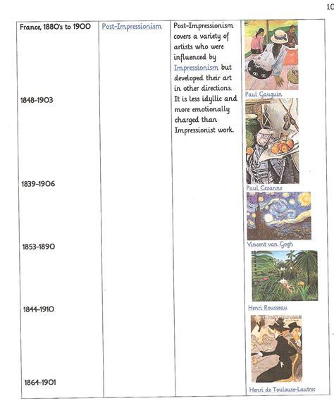 art design movements timeline art era timeline 2 19th century art art eras art