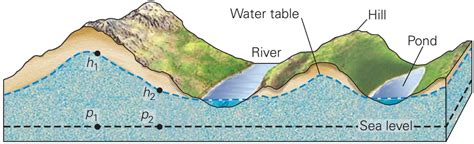 Water Table Geology by Groundwater Flow Learning Geology
