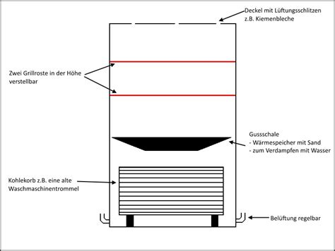 ugly drum smoker selber bauen planung teil 1