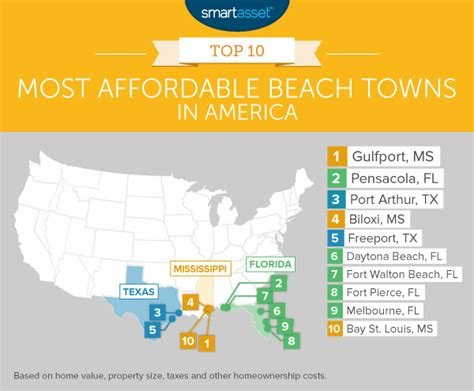 top 10 most affordable cities in the usa 2014 youtube the most affordable beach towns in 2016 smartasset