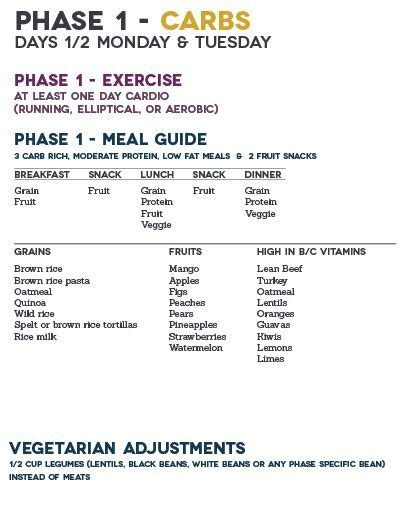 17 day diet printable shopping list 44 beste afbeeldingen over dash dieet op pinterest