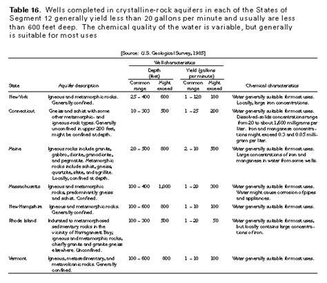 Which Difference Between Gabbro Bedrock And Granite Bedrock - ha 730 m crystalline rock aquifers text