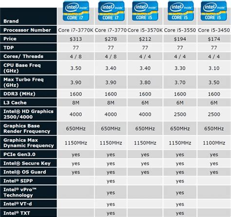 mobile cpu charts intel processors comparison chart cpu benchmark 183 pascal