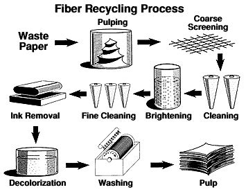 Pulping Process For Paper - the recycling process