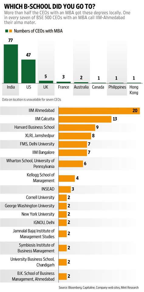 How Many An Mba by How Many Indian Ceos An Mba Livemint