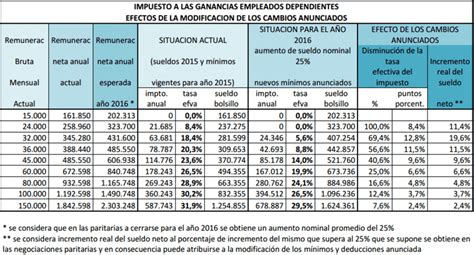 calculo isr honorarios 2016 calculo retenciones honorarios 2016 calculo retenciones