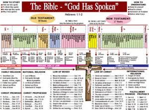 bible chart god has spoken