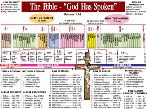 book of mormon made easier chronological map gospel study books why is the bible not written in chronologically order