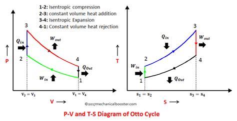 ts diagram thermodynamics thermodynamic cycles mechaniclove