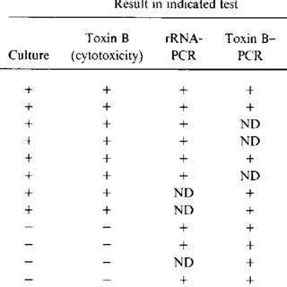 Dna Pcr Stool Test by Pdf Diagnosis And Monitoring Of Clostridium Difficile