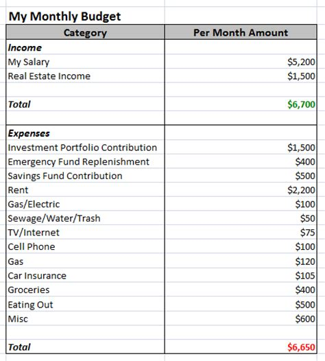 Best Photos of Simple Budget Planner Template   Budget