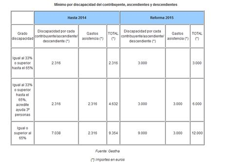retenciones discapacidad 2016 manual b 225 sico para hacer la declaraci 243 n de la renta