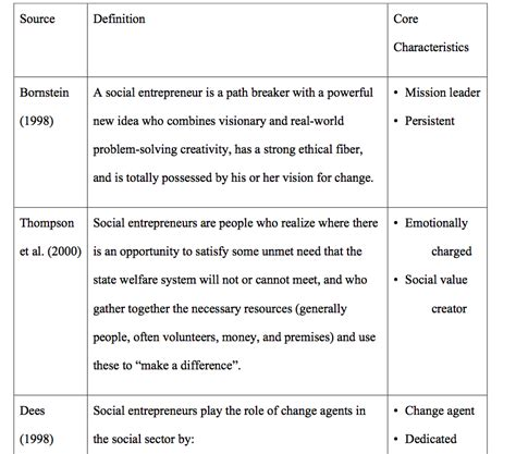 design entrepreneur meaning chapter 2 literature review the business model design of