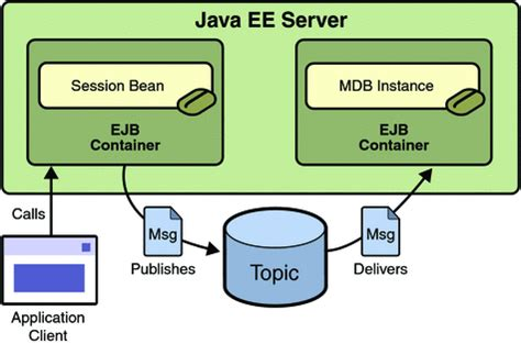 tutorial oracle java ee a java ee application that uses the jms api with a session