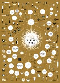 kitchen tools design infographic of the day a complete guide to your kitchen