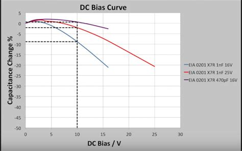 electrolytic capacitor derating how to derate a ceramic capacitor for dc bias electrical engineering stack exchange