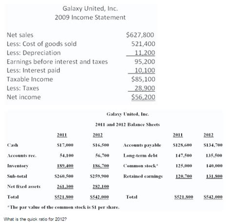 sle of income statement solved galaxy united inc 2009 income statement net sale chegg