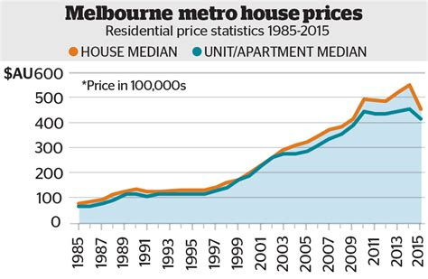 property prices boom 12 per cent in 2014 and 58 per cent